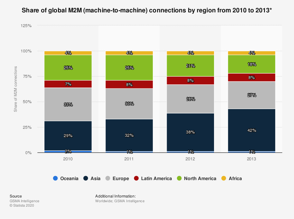 Statistic: Share of global M2M (machine-to-machine) connections by region from 2010 to 2013* | Statista
