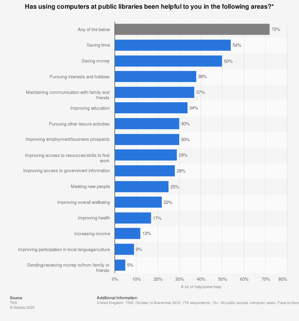 Statistic: Has using computers at public libraries been helpful to you in the following areas?* | Statista
