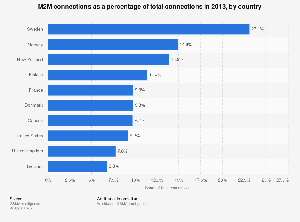 Statistic: M2M connections as a percentage of total connections in 2013, by country | Statista