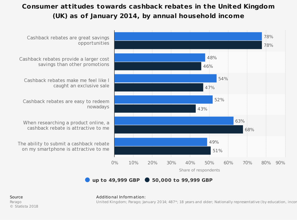 Statistic: Consumer attitudes towards cashback rebates in the United Kingdom (UK) as of January 2014, by annual household income | Statista