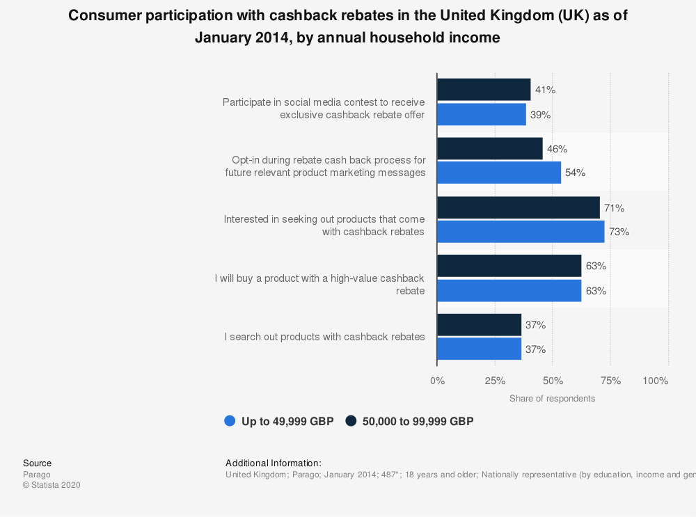 Statistic: Consumer participation with cashback rebates in the United Kingdom (UK) as of January 2014, by annual household income | Statista