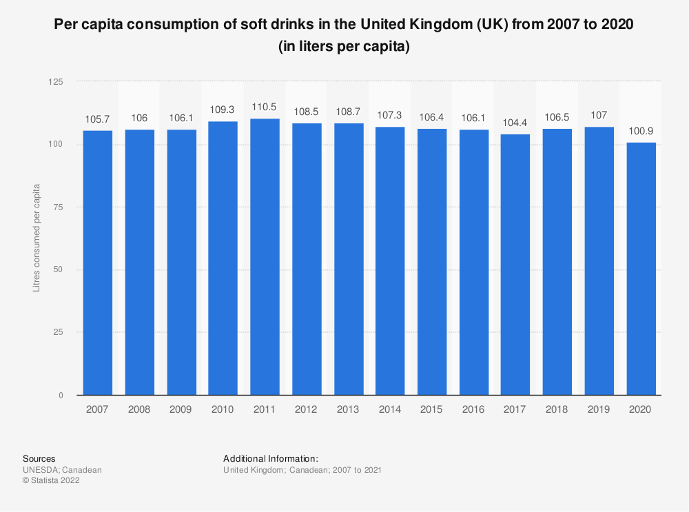 Statistic: Per capita consumption of soft drinks in the United Kingdom (UK) from 2007 to 2016 (in litres per capita) | Statista