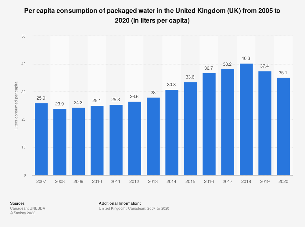 Statistic: Per capita consumption of packaged water in the United Kingdom (UK) from 2005 to 2016 (in litres per capita) | Statista