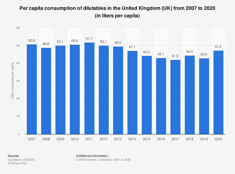 Statistic: Per capita consumption of dilutables in the United Kingdom (UK) from 2007 to 2019 (in liters per capita) | Statista