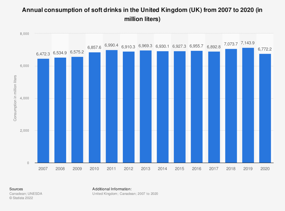 Statistic: Annual consumption of soft drinks in the United Kingdom (UK) from 2007 to 2017 (in million litres) | Statista
