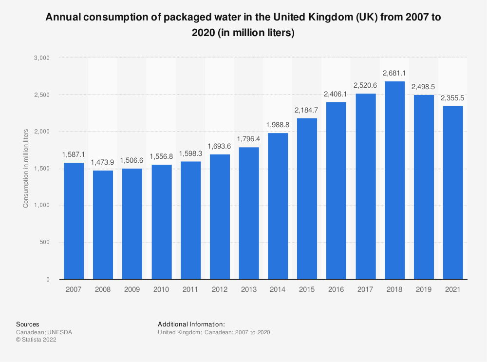 Statistic: Annual consumption of packaged water in the United Kingdom (UK) from 2007 to 2016 (in million litres) | Statista