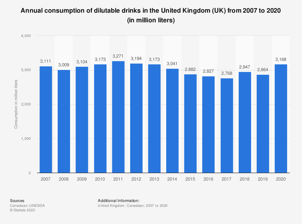 Statistic: Annual consumption of dilutable drinks in the United Kingdom (UK) from 2007 to 2019 (in million liters) | Statista