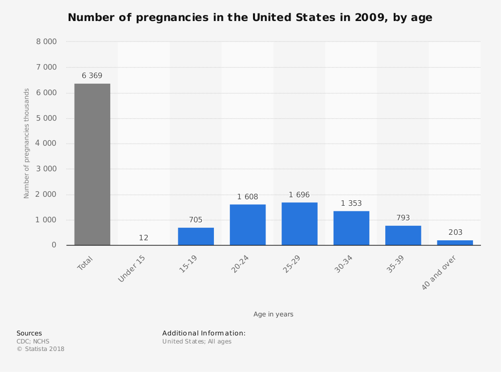 Statistic: Number of pregnancies in the United States in 2009, by age | Statista