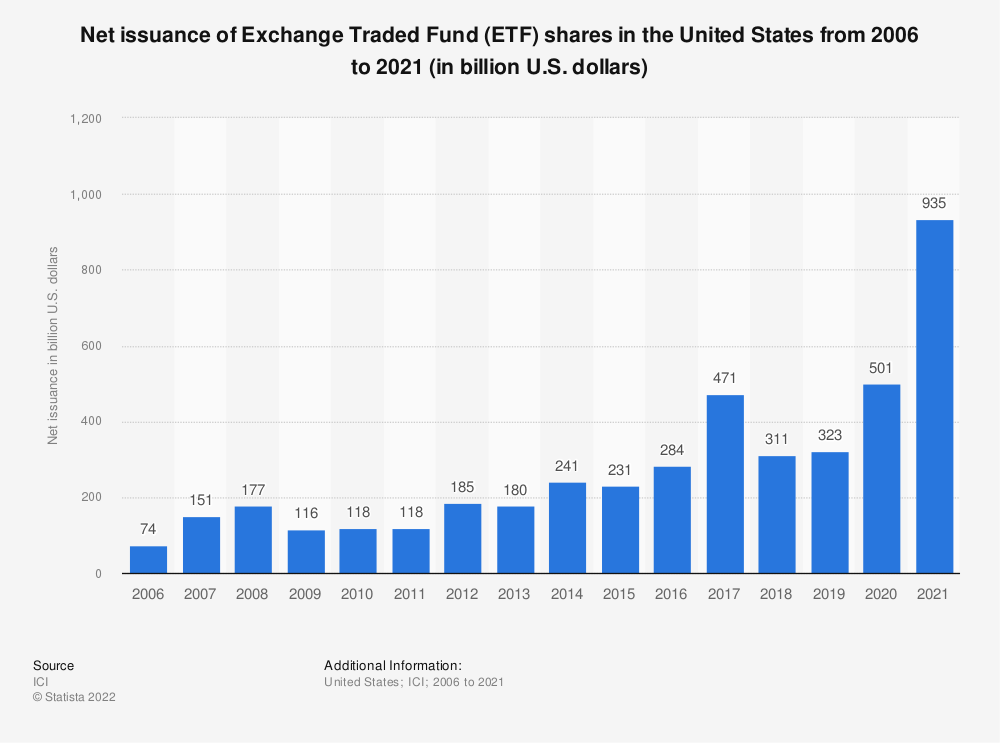 Statistic: Net issuance of Exchange Traded Fund (ETF) shares in the United States from 2006 to 2018 (in billion U.S. dollars) | Statista