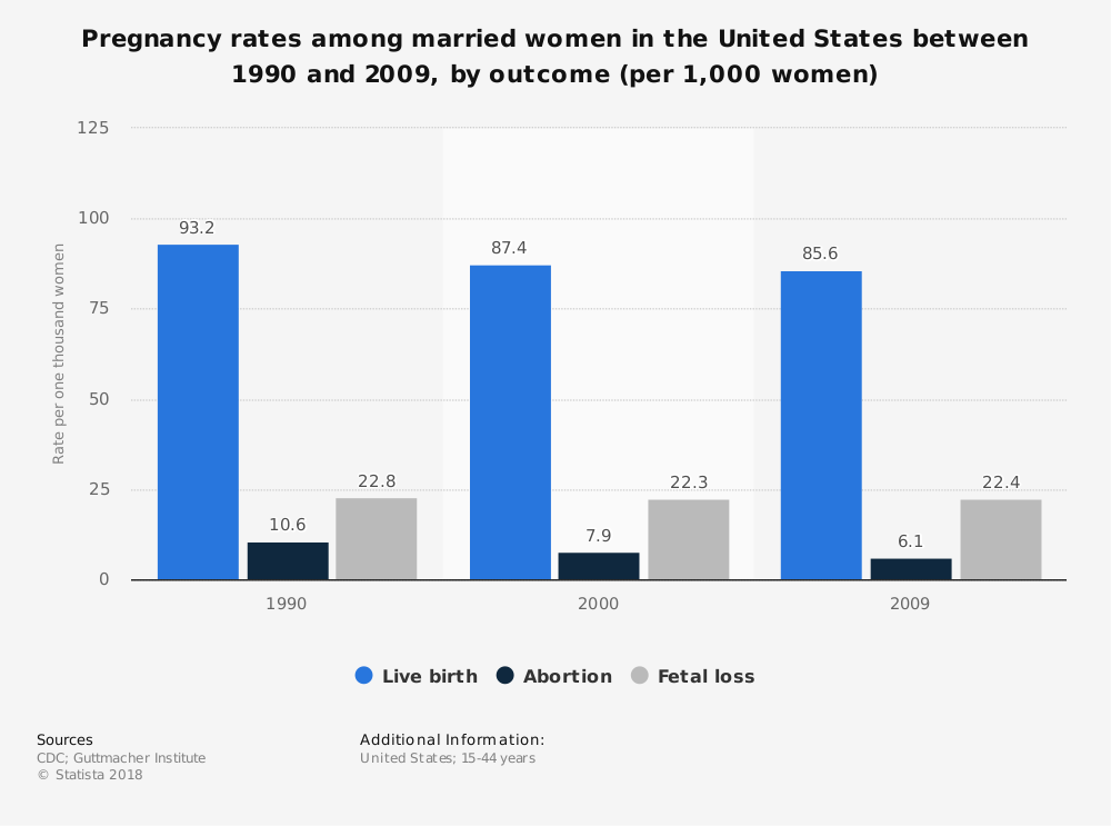 Statistic: Pregnancy rates among married women in the United States between 1990 and 2009, by outcome (per 1,000 women) | Statista