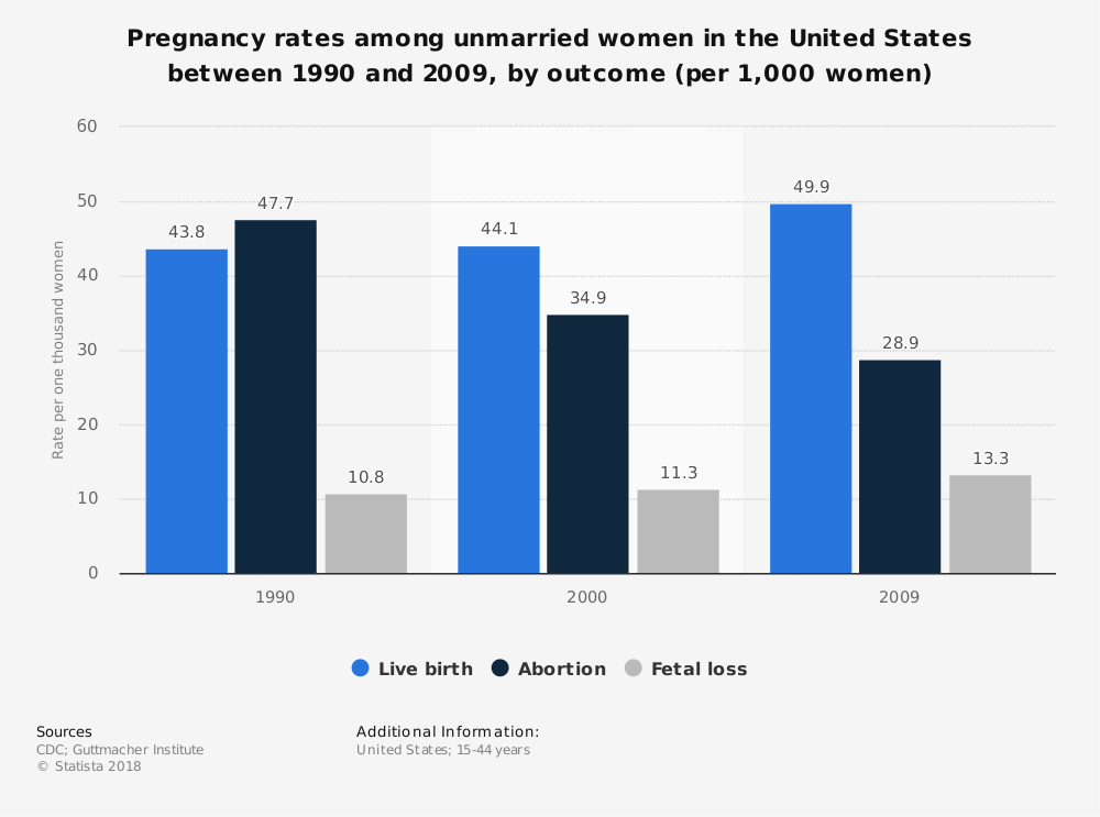 Statistic: Pregnancy rates among unmarried women in the United States between 1990 and 2009, by outcome (per 1,000 women) | Statista