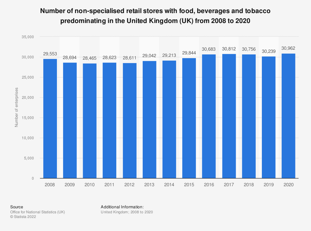 Statistic: Number of non-specialised retail stores with food, beverages and tobacco predominating in the United Kingdom (UK) from 2008 to 2016 | Statista