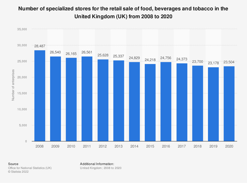 Statistic: Number of specialized stores for the retail sale of food, beverages and tobacco in the United Kingdom (UK) from 2008 to 2018 | Statista