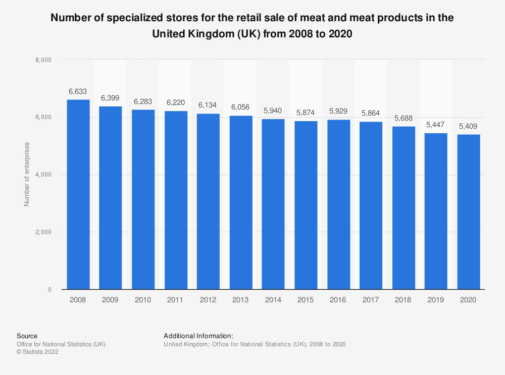 Statistic: Number of specialised stores for the retail sale of meat and meat products in the United Kingdom (UK) from 2008 to 2017 | Statista