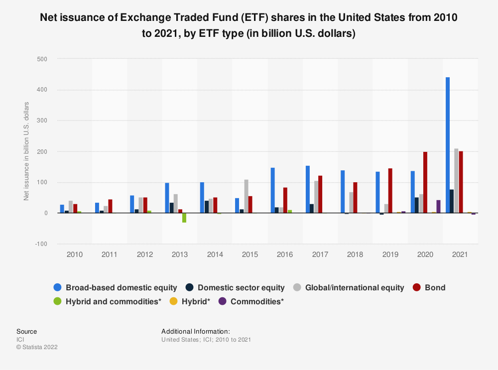 Statistic: Net issuance of Exchange Traded Fund (ETF) shares in the United States from 2010 to 2019, by ETF type (in billion U.S. dollars) | Statista