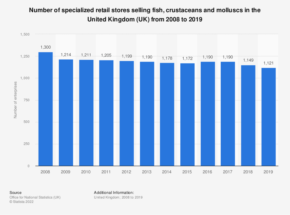 Statistic: Number of specialized retail stores selling fish, crustaceans and molluscs in the United Kingdom (UK) from 2008 to 2018 | Statista