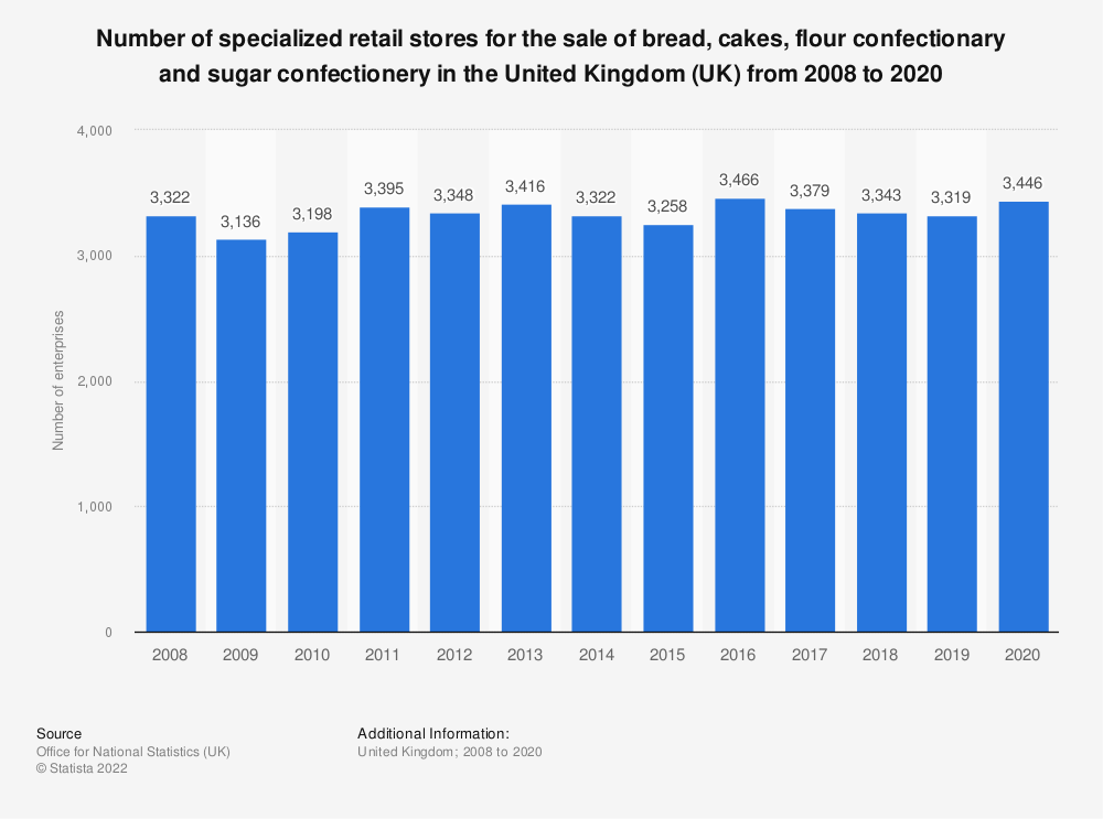 Statistic: Number of specialized retail stores for the sale of bread, cakes, flour confectionary and sugar confectionery in the United Kingdom (UK) from 2008 to 2018 | Statista