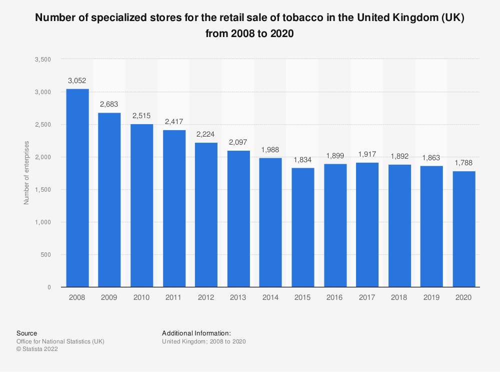 Statistic: Number of specialized stores for the retail sale of tobacco in the United Kingdom (UK) from 2008 to 2017 | Statista