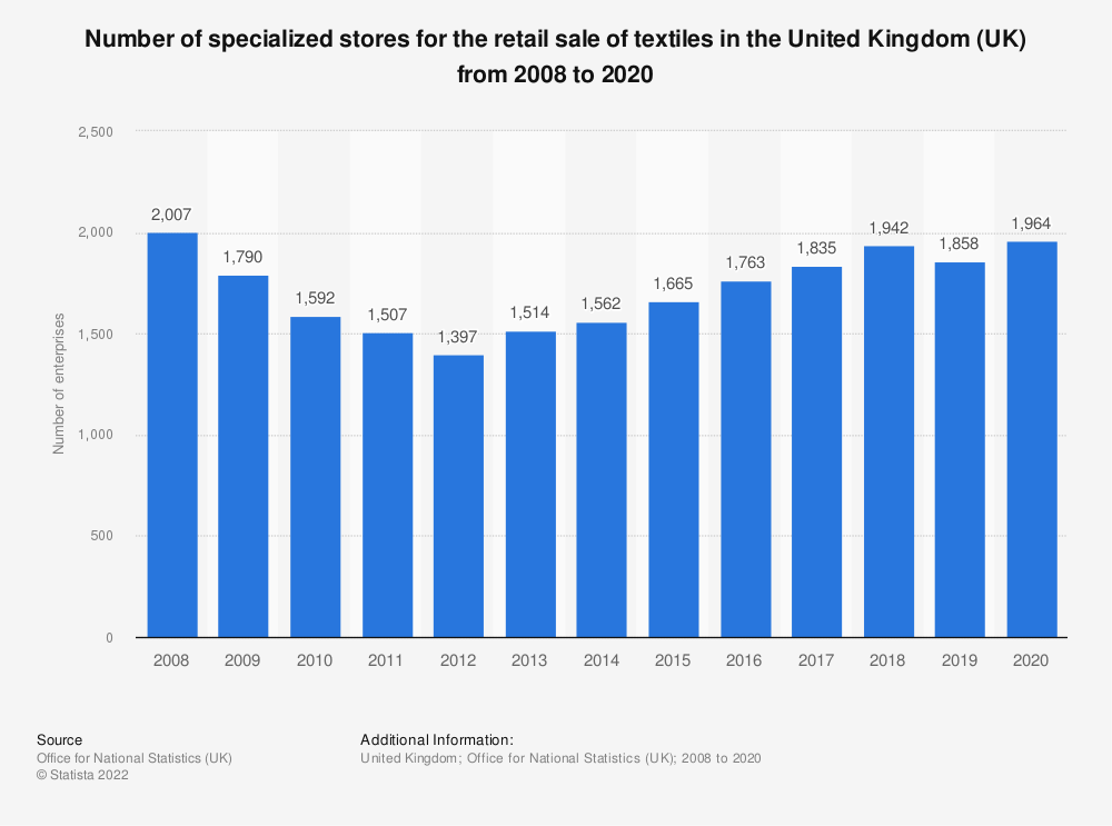 Statistic: Number of specialized stores for the retail sale of textiles in the United Kingdom (UK) from 2008 to 2018 | Statista