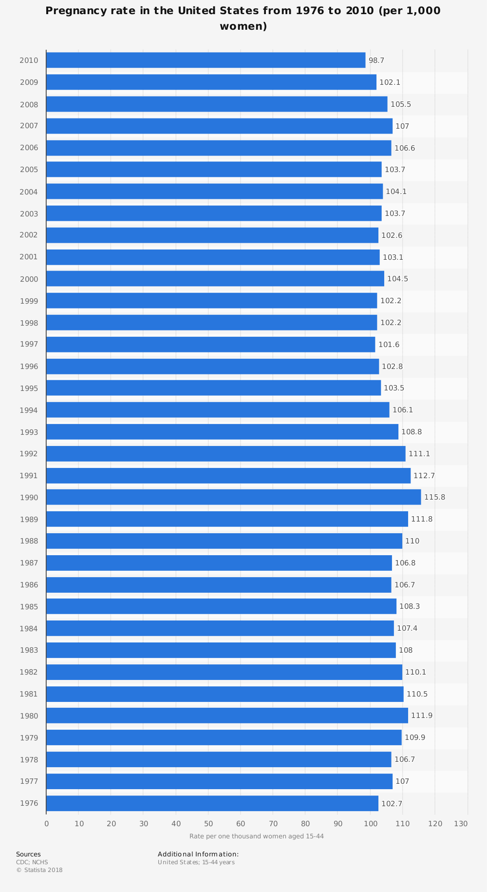 Statistic: Pregnancy rate in the United States from 1976 to 2010 (per 1,000 women) | Statista