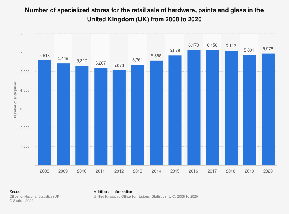 Statistic: Number of specialized stores for the retail sale of hardware, paints and glass in the United Kingdom (UK) from 2008 to 2017 | Statista