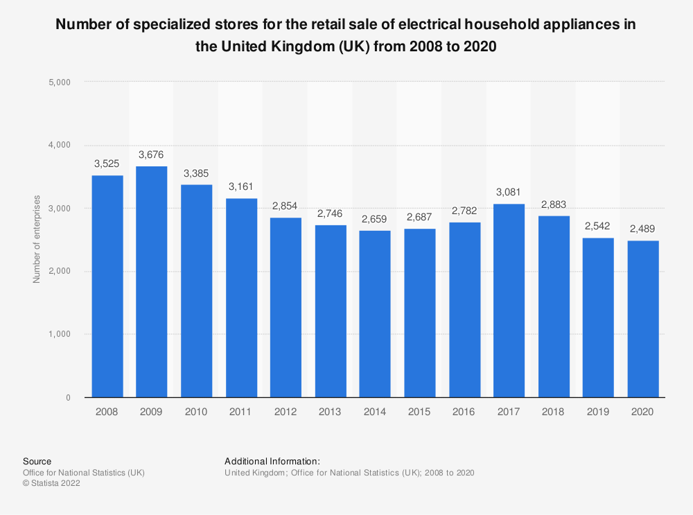 Statistic: Number of specialized stores for the retail sale of electrical household appliances in the United Kingdom (UK) from 2008 to 2018 | Statista