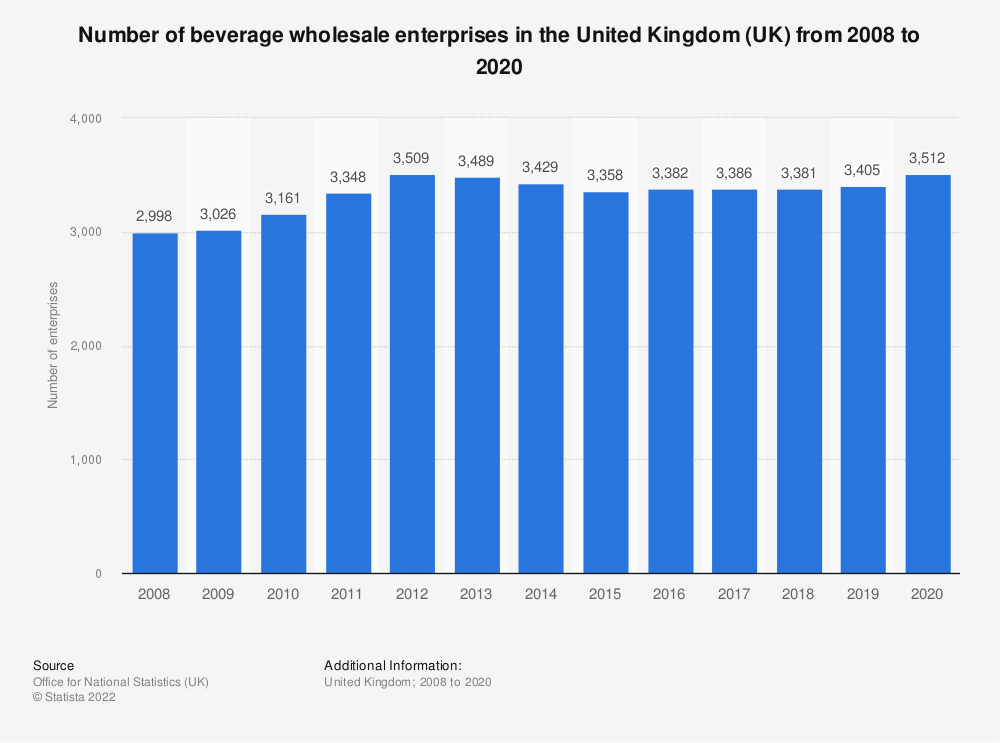 Statistic: Number of beverage wholesale enterprises in the United Kingdom (UK) from 2008 to 2018 | Statista