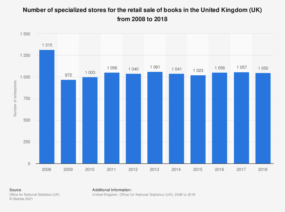 Statistic: Number of specialized stores for the retail sale of books in the United Kingdom (UK) from 2008 to 2017 | Statista