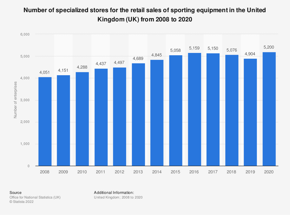 Statistic: Number of specialized stores for the retail sales of sporting equipment in the United Kingdom (UK) from 2008 to 2018 | Statista