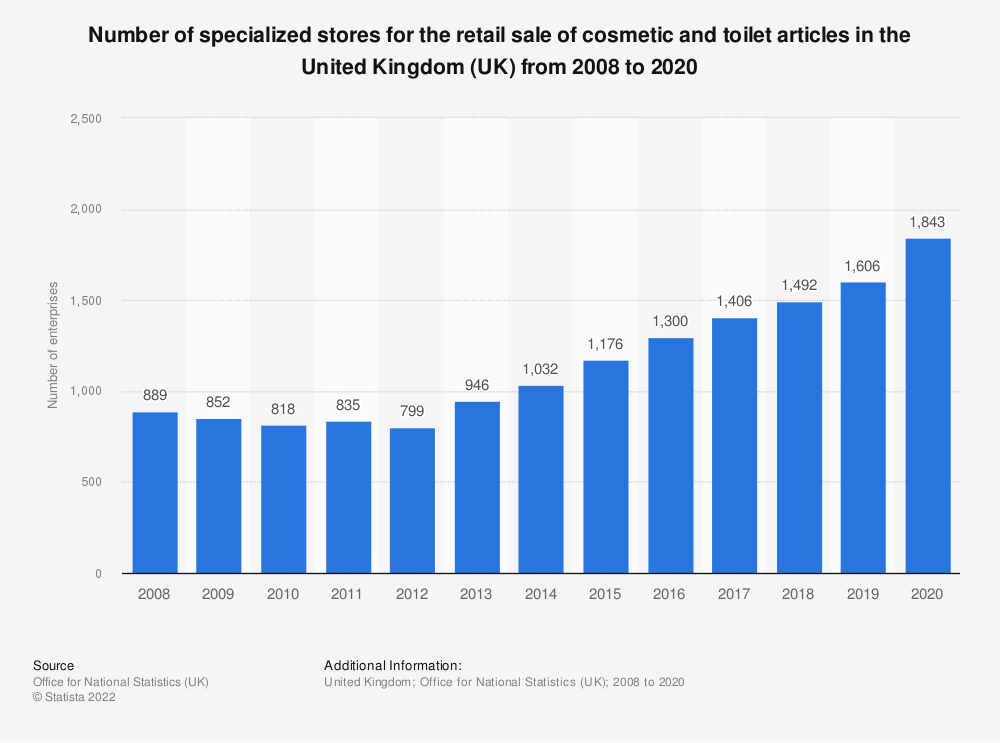 Statistic: Number of specialised stores for the retail sale of cosmetic and toilet articles in the United Kingdom (UK) from 2008 to 2018 | Statista