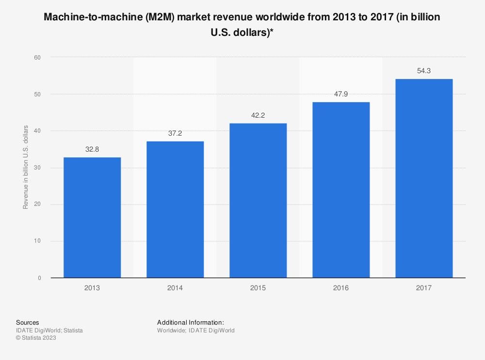Statistic: Machine-to-machine (M2M) market revenue worldwide from 2013 to 2017 (in billion U.S. dollars)*   Statista