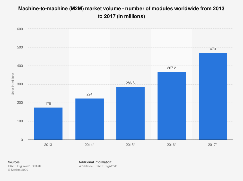 Statistic: Machine-to-machine (M2M) market volume - number of modules worldwide from 2013 to 2017 (in millions) | Statista