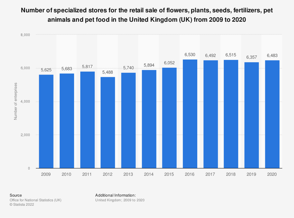 Statistic: Number of specialized stores for the retail sale of flowers, plants, seeds, fertilizers, pet animals and pet food in the United Kingdom (UK) from 2008 to 2018 | Statista