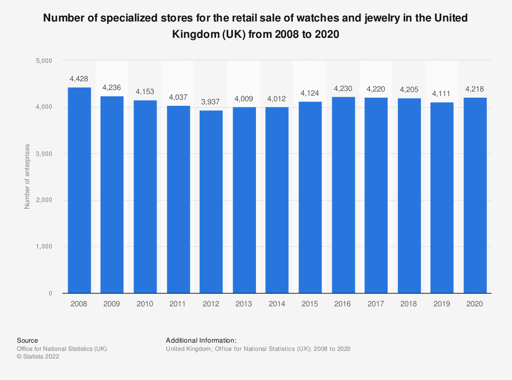 Statistic: Number of specialized stores for the retail sale of watches and jewelry in the United Kingdom (UK) from 2008 to 2018 | Statista