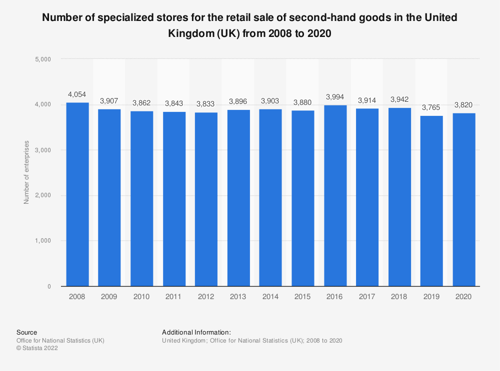 Statistic: Number of specialized stores for the retail sale of second-hand goods in the United Kingdom (UK) from 2008 to 2018 | Statista