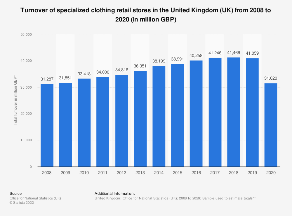 Statistic: Turnover of specialized clothing retail stores in the United Kingdom (UK) from 2008 to 2018 (in million GBP) | Statista