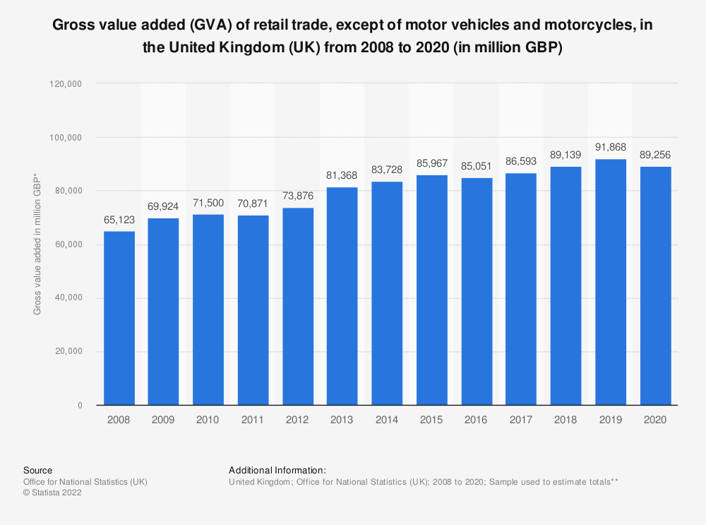 Statistic: Gross value added (GVA) of retail trade, except of motor vehicles and motorcycles, in the United Kingdom (UK) from 2008 to 2016* (in million GBP) | Statista