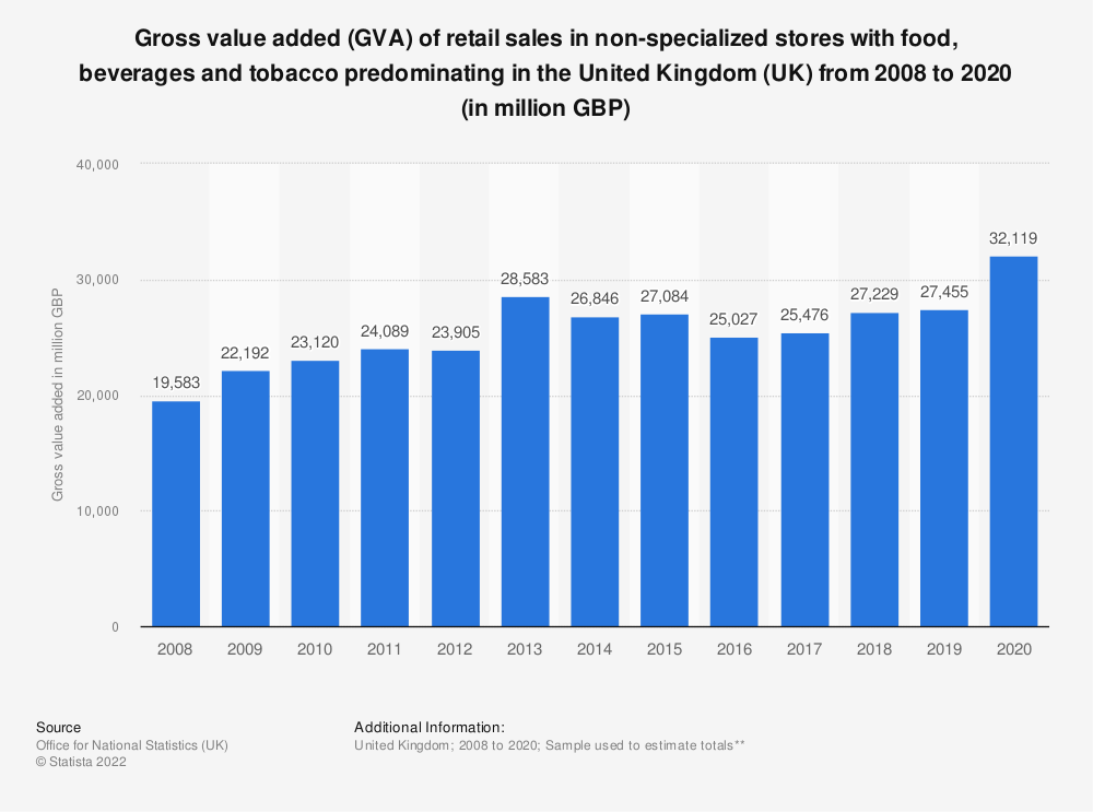 Statistic: Gross value added (GVA) of retail sales in non-specialized stores with food, beverages and tobacco predominating in the United Kingdom (UK) from 2008 to 2018* (in million GBP) | Statista