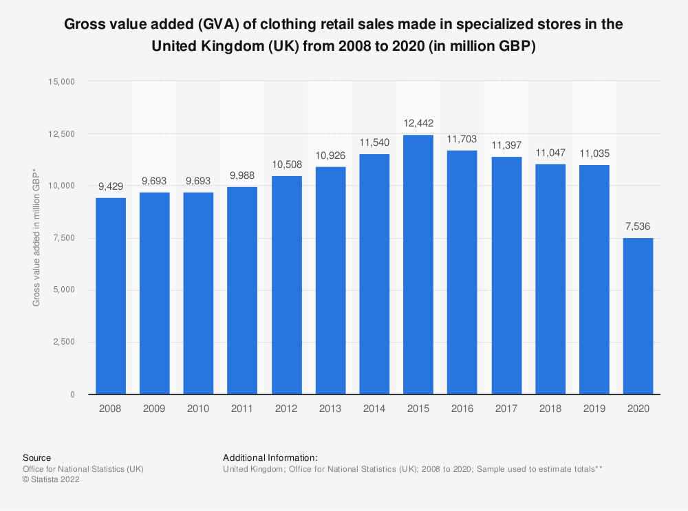 Statistic: Gross value added (GVA) of clothing retail sales made in specialized stores in the United Kingdom (UK) from 2008 to 2017* (in million GBP) | Statista
