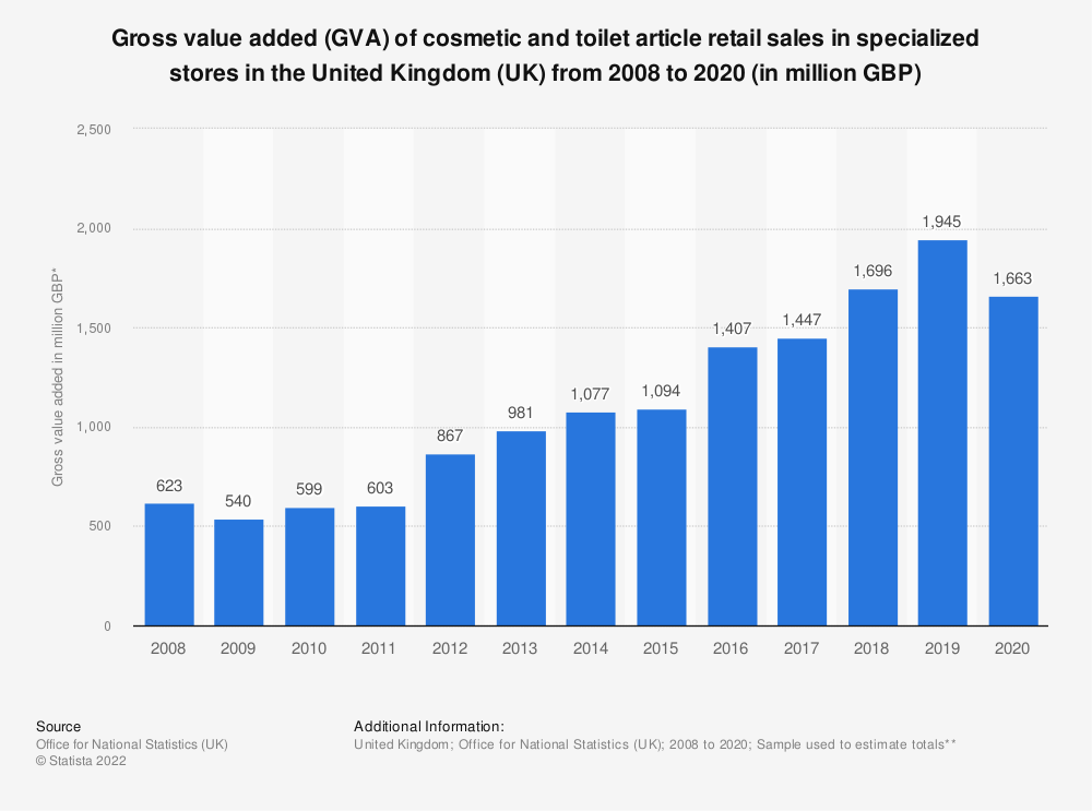 Statistic: Gross value added (GVA) of cosmetic and toilet article retail sales in specialized stores in the United Kingdom (UK) from 2008 to 2018* (in million GBP) | Statista