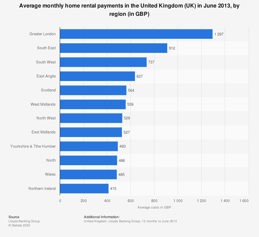 Statistic: Average monthly home rental payments in the United Kingdom (UK) in June 2013, by region (in GBP) | Statista