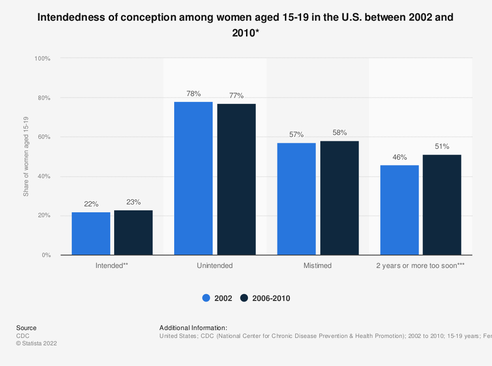 Statistic: Intendedness of conception among women aged 15-19 in the U.S. between 2002 and 2010*   Statista
