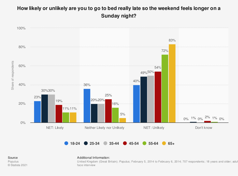 Statistic: How likely or unlikely are you to go to bed really late so the weekend feels longer on a Sunday night? | Statista