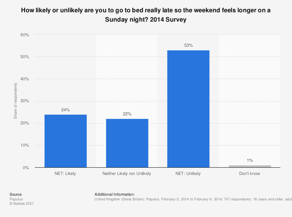Statistic: How likely or unlikely are you to go to bed really late so the weekend feels longer on a Sunday night? 2014 Survey   Statista