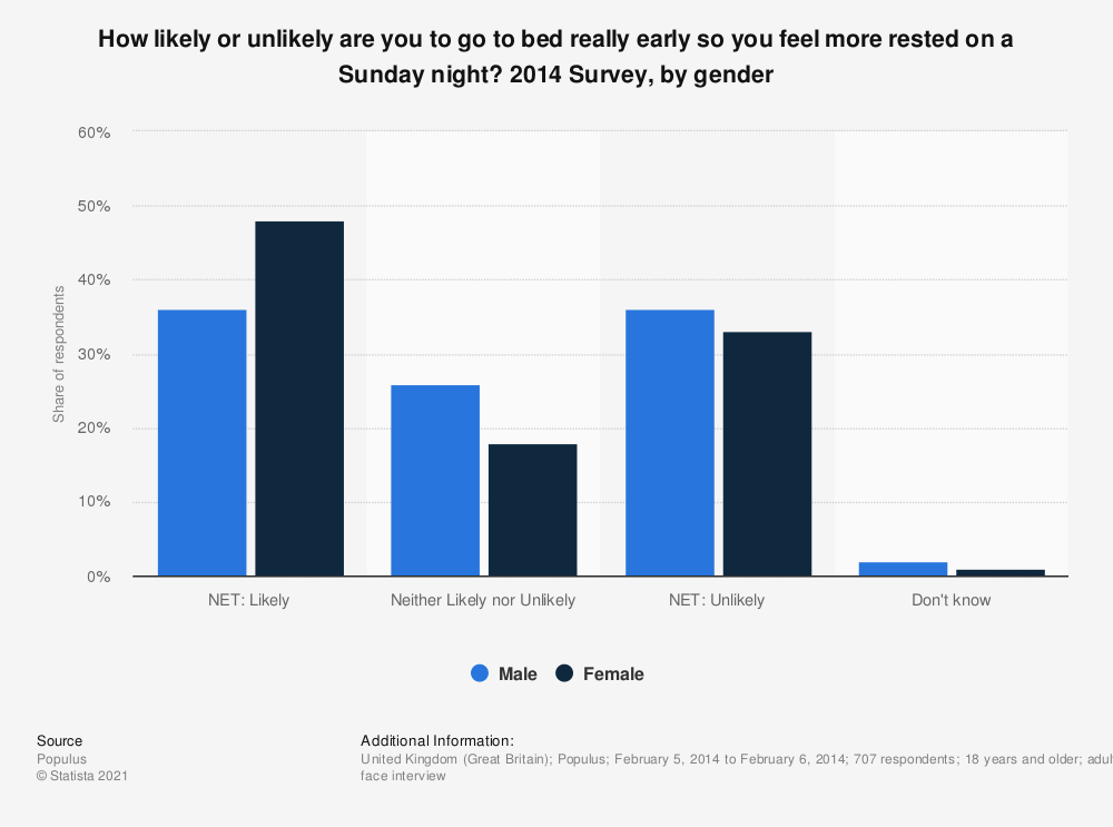 Statistic: How likely or unlikely are you to go to bed really early so you feel more rested on a Sunday night? 2014 Survey, by gender | Statista