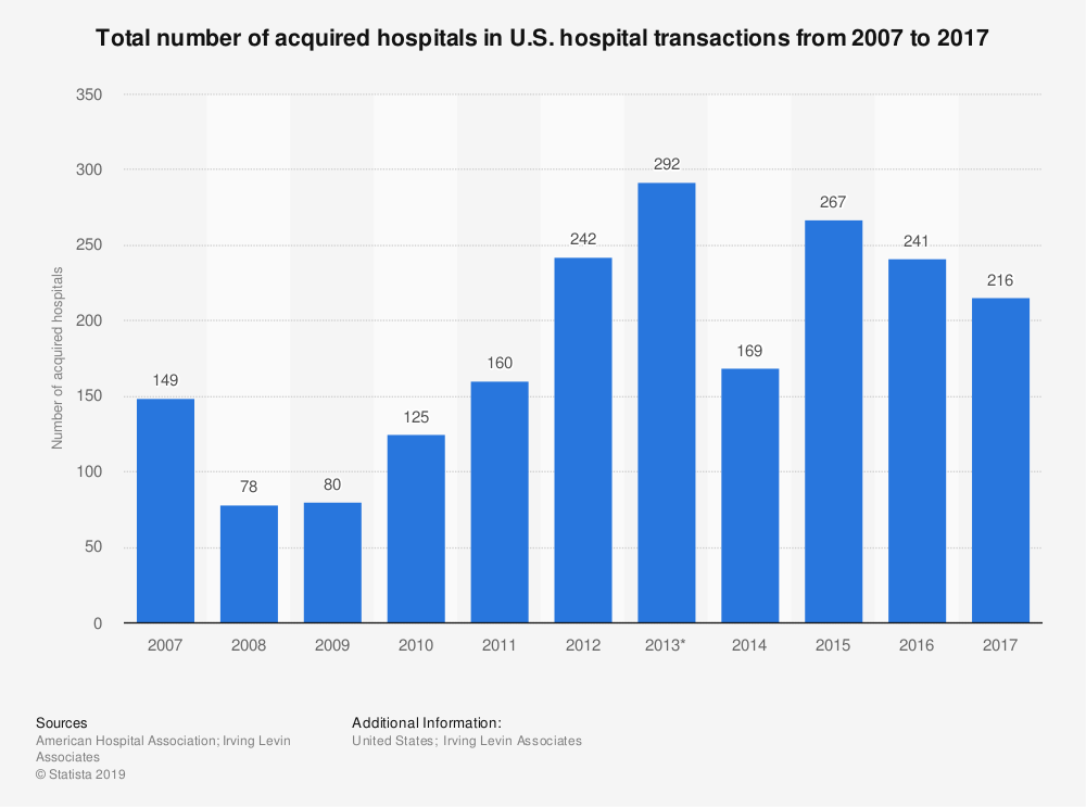 Statistic: Total number of acquired hospitals in U.S. hospital transactions from 2007 to 2017 | Statista