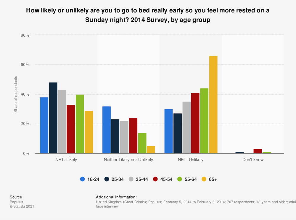 Statistic: How likely or unlikely are you to go to bed really early so you feel more rested on a Sunday night? 2014 Survey, by age group | Statista
