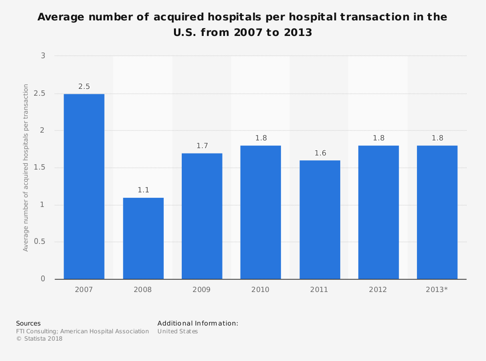 Statistic: Average number of acquired hospitals per hospital transaction in the U.S. from 2007 to 2013 | Statista