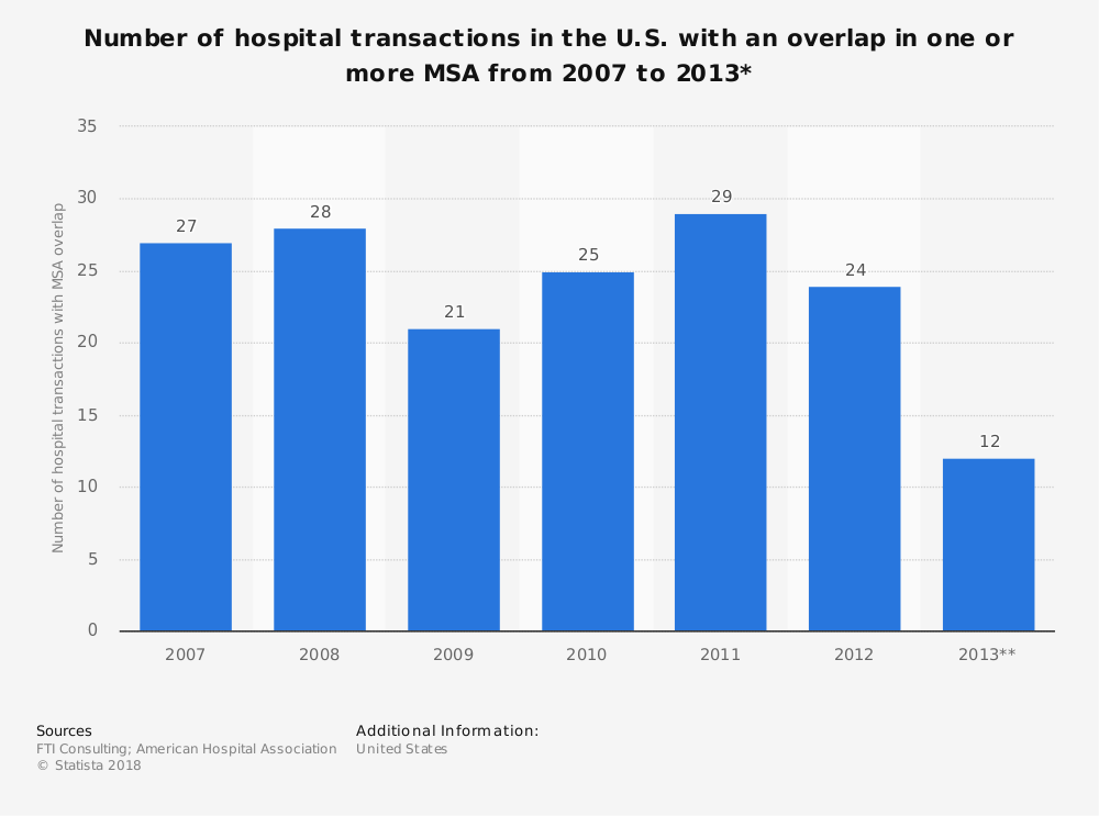 Statistic: Number of hospital transactions in the U.S. with an overlap in one or more MSA from 2007 to 2013* | Statista