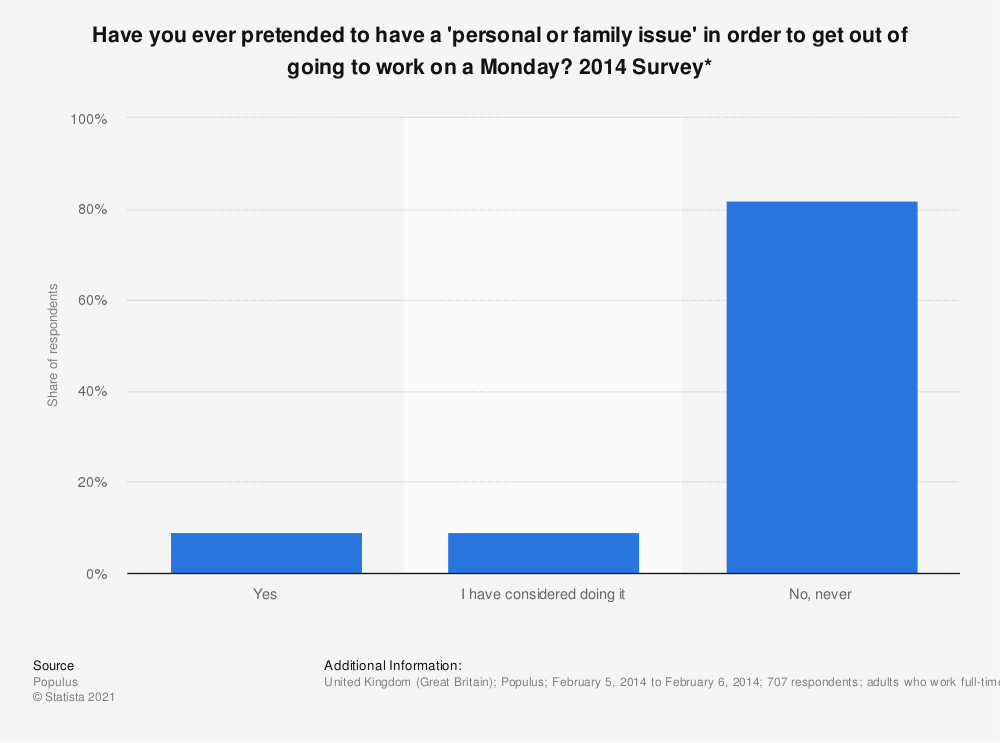 Statistic: Have you ever pretended to have a 'personal or family issue' in order to get out of going to work on a Monday? 2014 Survey* | Statista